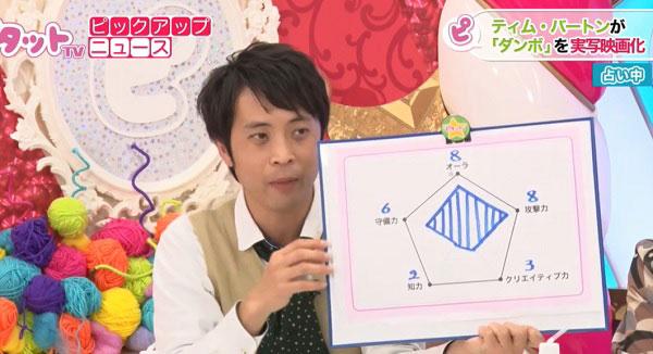 ティム・バートン監督のチャート図を説明するHoshi