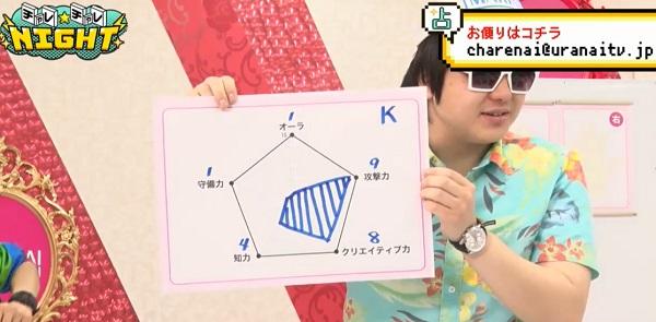 Hoshiオリジナルの「レーダーチャート」