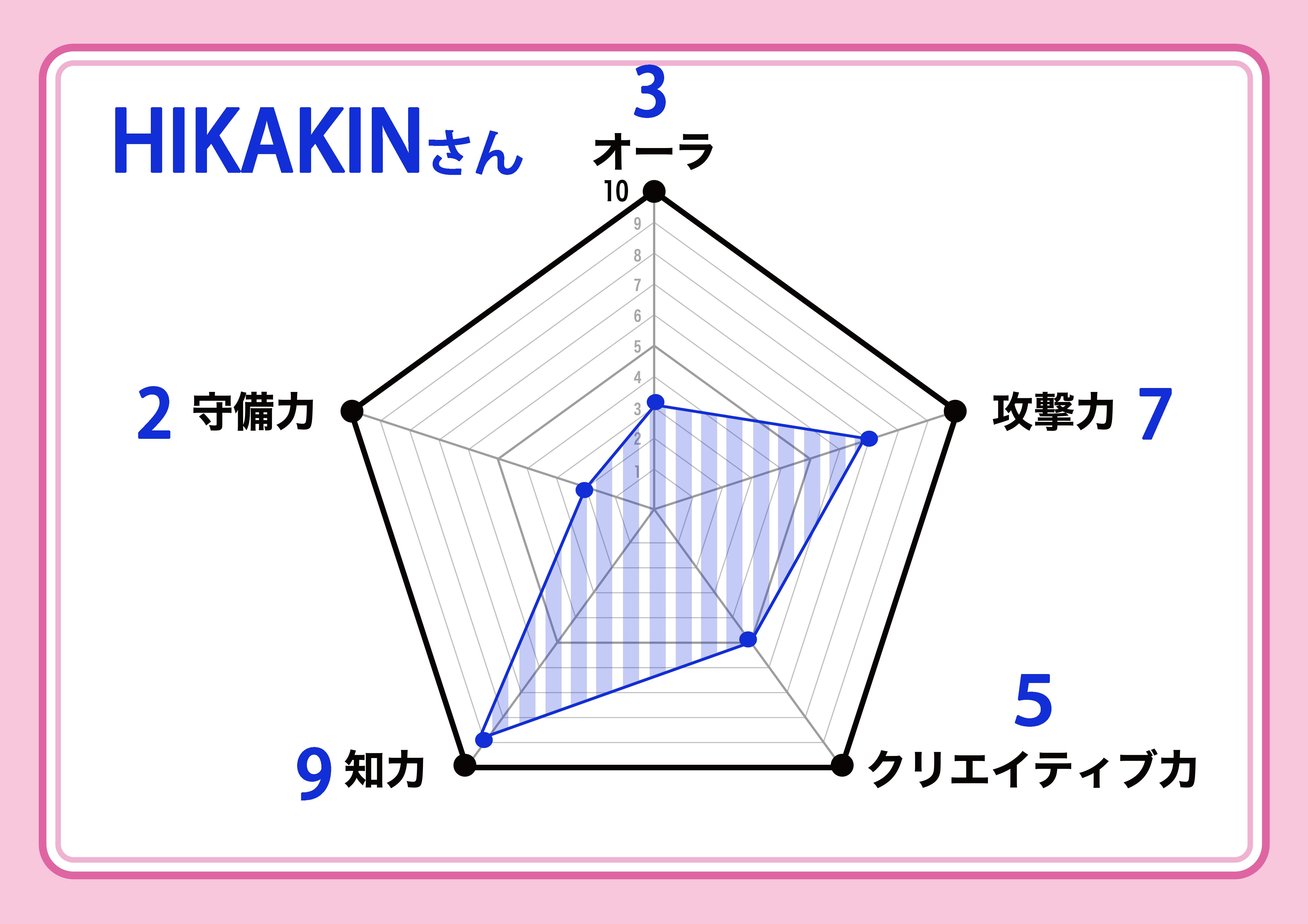 hikakin_chart